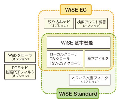 WiSE_sistem