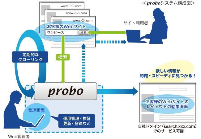 proboシステム構成図
