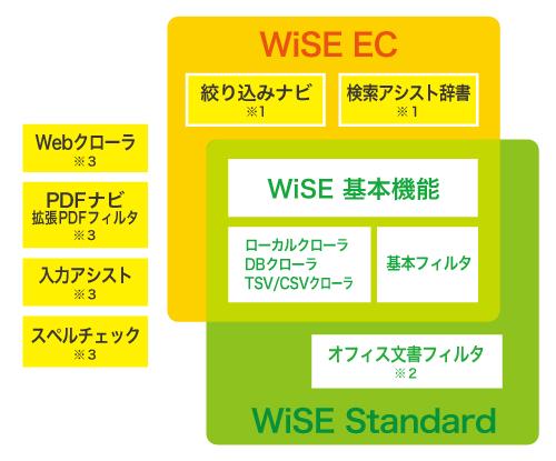 WiSEの構成