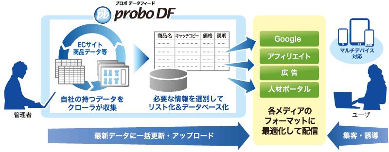 proboDF_Web_NEW