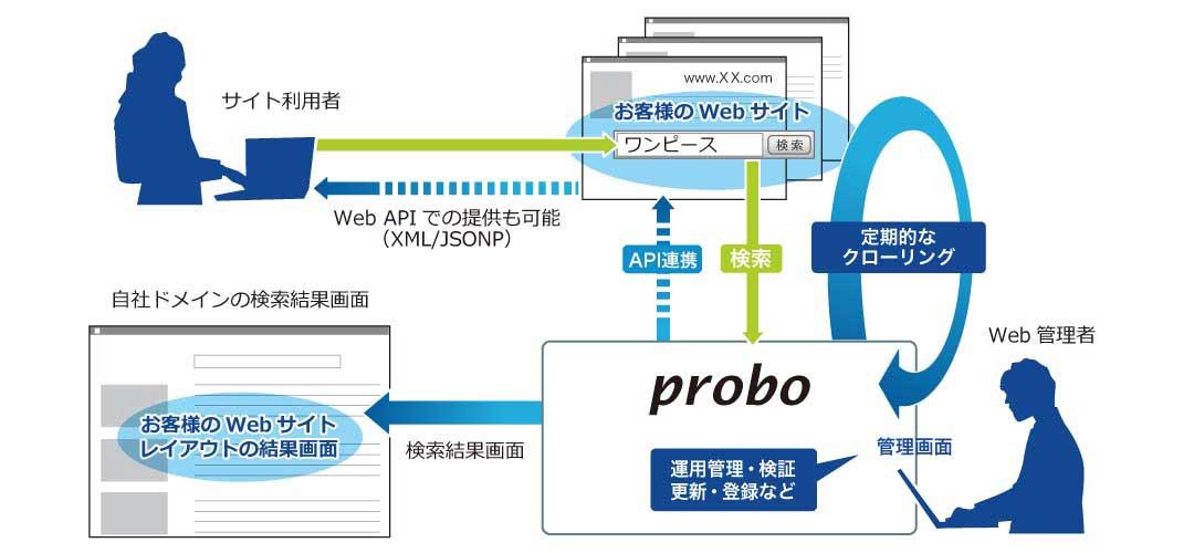サイト内検索_システム構成